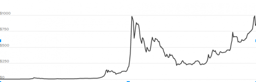 Bitcoin%3A+worth+more+than+just+a+bit