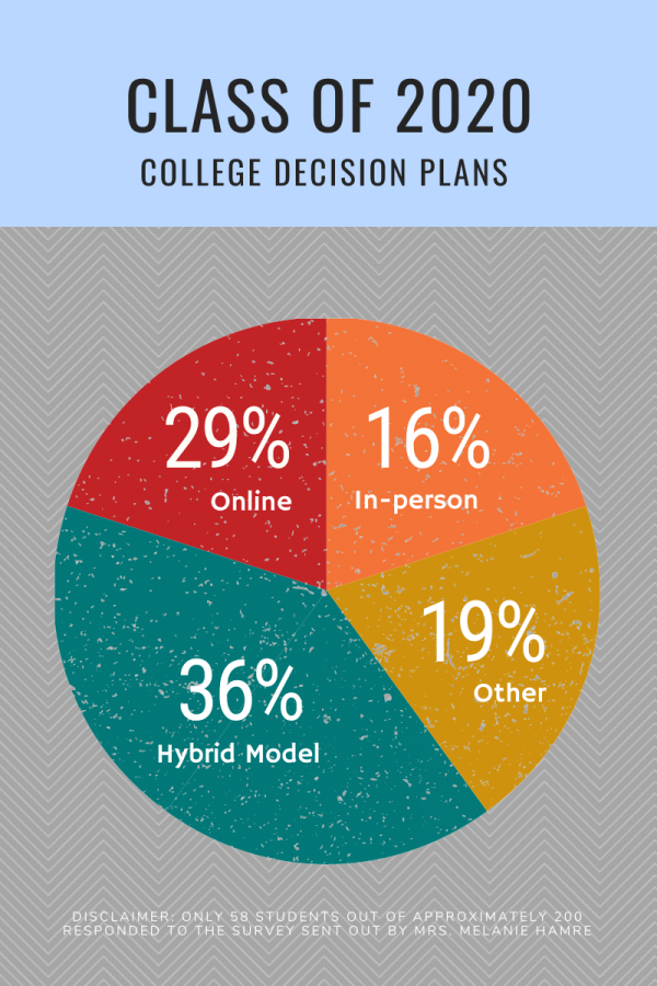 According to a survey sent out by the College Counseling Office, 65 percent of students are taking online courses currently and 16 percent are taking classes on campus [Natalie Scheidel/The Blue & Gold].